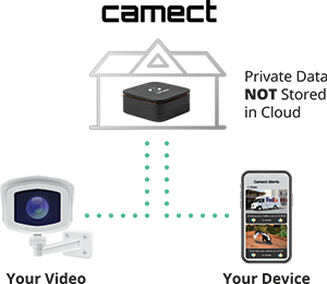 Camect Data Stored Locally and Secure